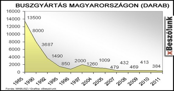 Na, végre! Lesz magyar buszgyártás?